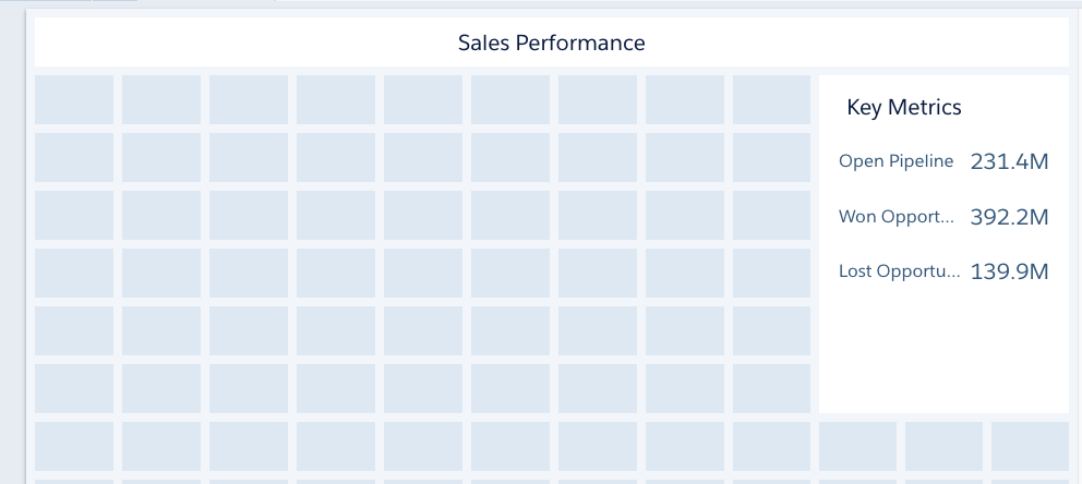 The Sales Performance dashboard now shows two number widgets, showing the total value of open and won opportunities.
