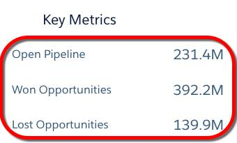 The number widgets in the Sales Performance dashboard show the total value of open, won, and lost opportunities.