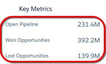 Os widgets de números no painel Desempenho de vendas mostram o valor total de oportunidades abertas, ganhas e perdidas.
