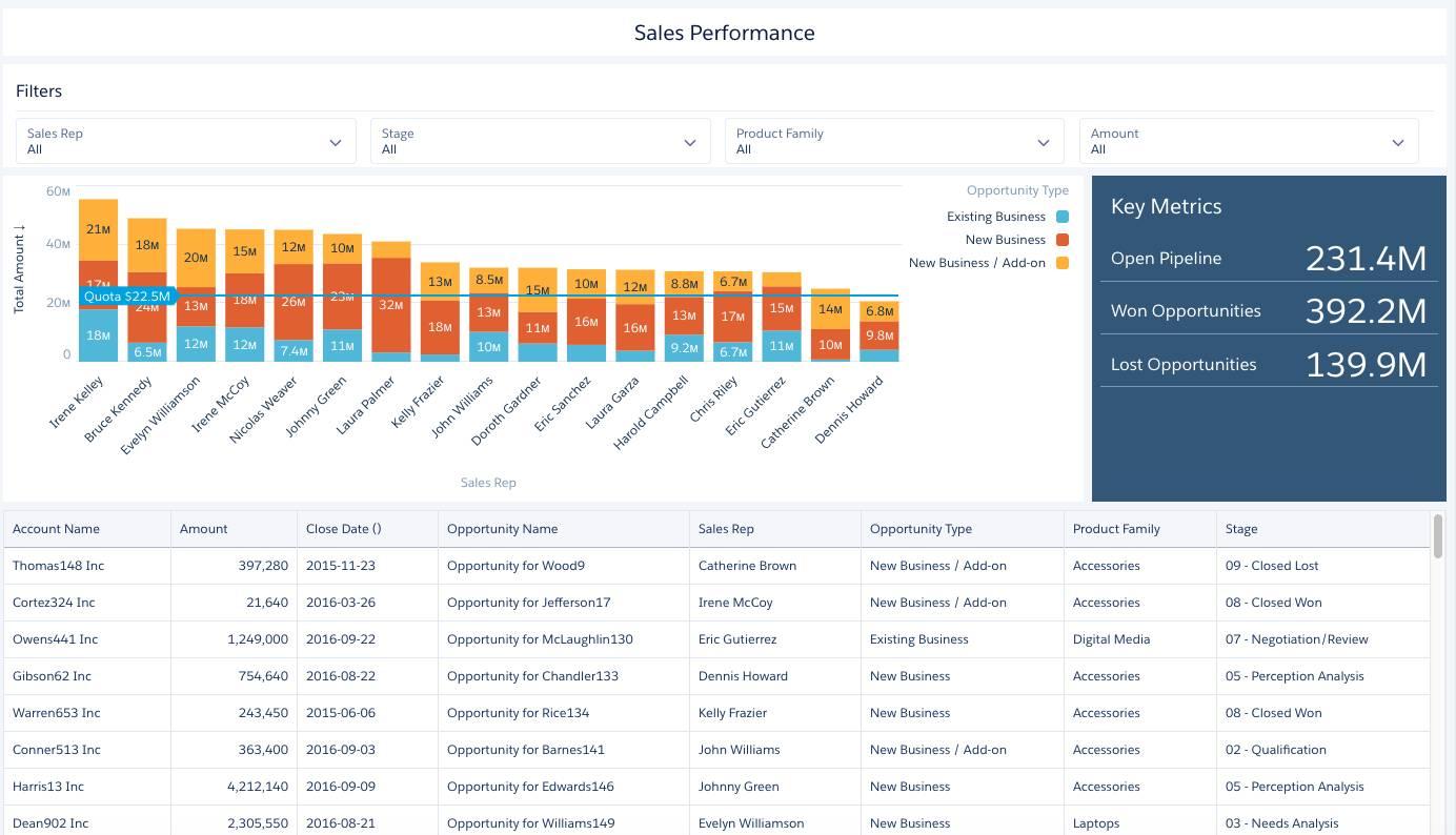 [Sales Performance (営業パフォーマンス)] ダッシュボードの上部に検索条件ウィジェット、左側に数値ウィジェット、中央にグラフと表が表示されています。