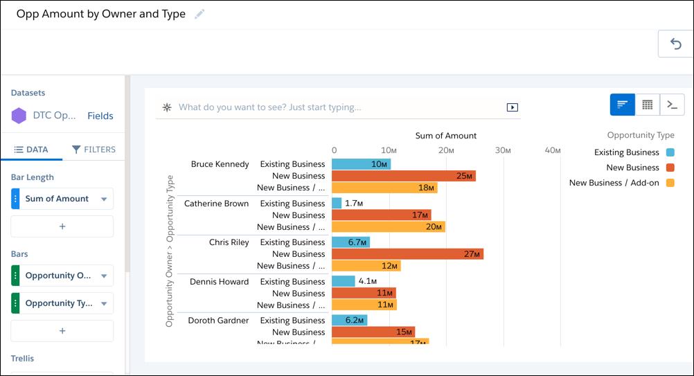 Le graphique en barres horizontales indique la valeur totale des opportunités par propriétaire d'opportunité, puis par type d'opportunité.