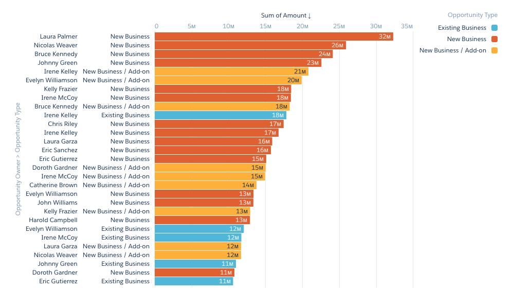 Como existem várias barras para cada representante, é difícil ver o total de negócios para cada representante.