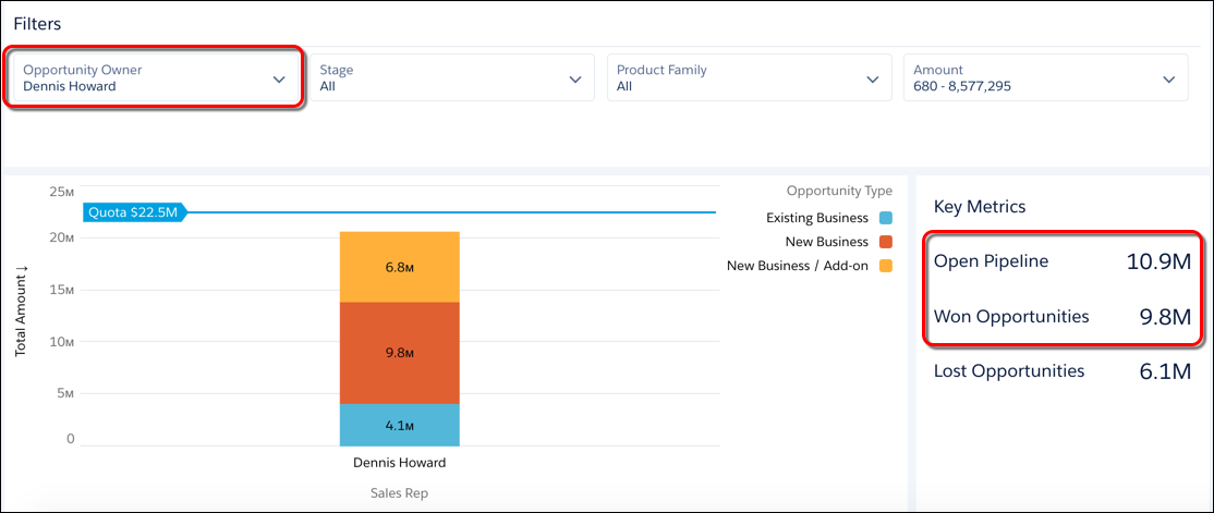 The Open Pipeline metric shows $10.9M and the Won Opportunities metric shows $9.8M for Dennis Howard.