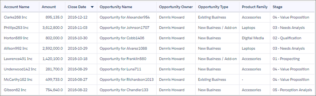 The opportunity records in the table widget are sorted in descending order, by close date.
