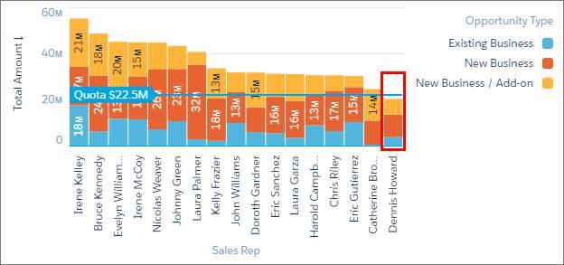 グラフは、Dennis Howard には目標を達成するのに十分な商談がないことを示しています。