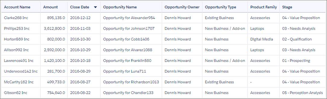 Os registros de oportunidade no widget de tabela são classificados em ordem decrescente por data de fechamento.