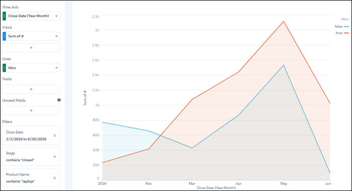 The new filter shows a sharp increase and then decrease in won laptop opportunities