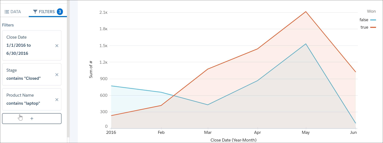 Der neue Filter zeigt einen starken Anstieg und eine anschließende Abnahme gewonnener Opportunities bei Laptops