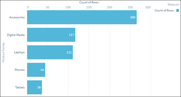 A bar chart showing count of rows grouped by product family