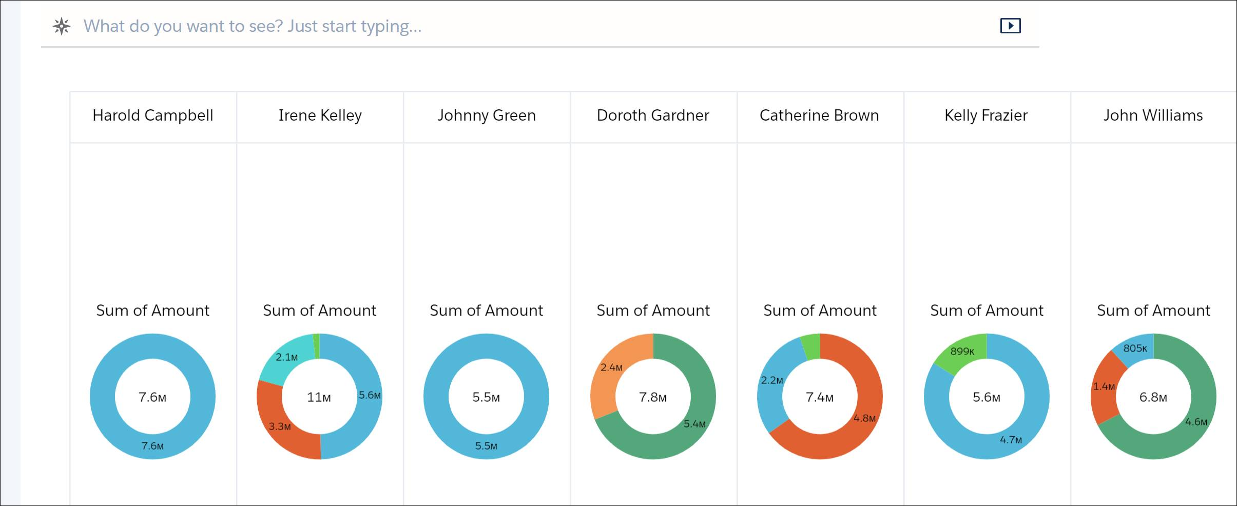 Visualization of the query changed to a series of donut charts