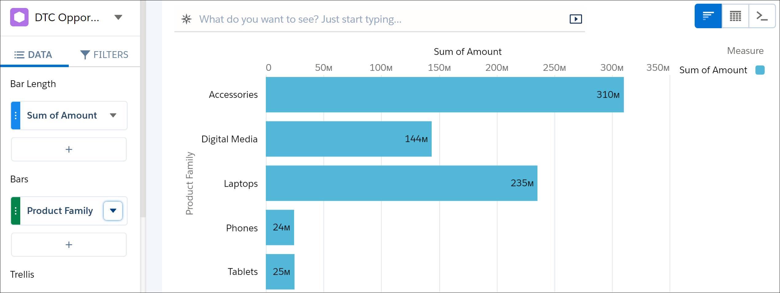 商品ファミリごとの合計収益が表示されたグラフ