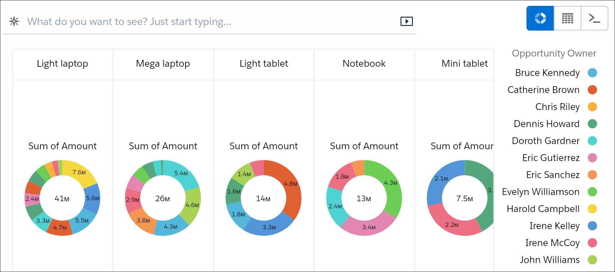 Com Nome do produto definido como o primeiro agrupamento, agora há uma série com um gráfico de anel para cada produto.