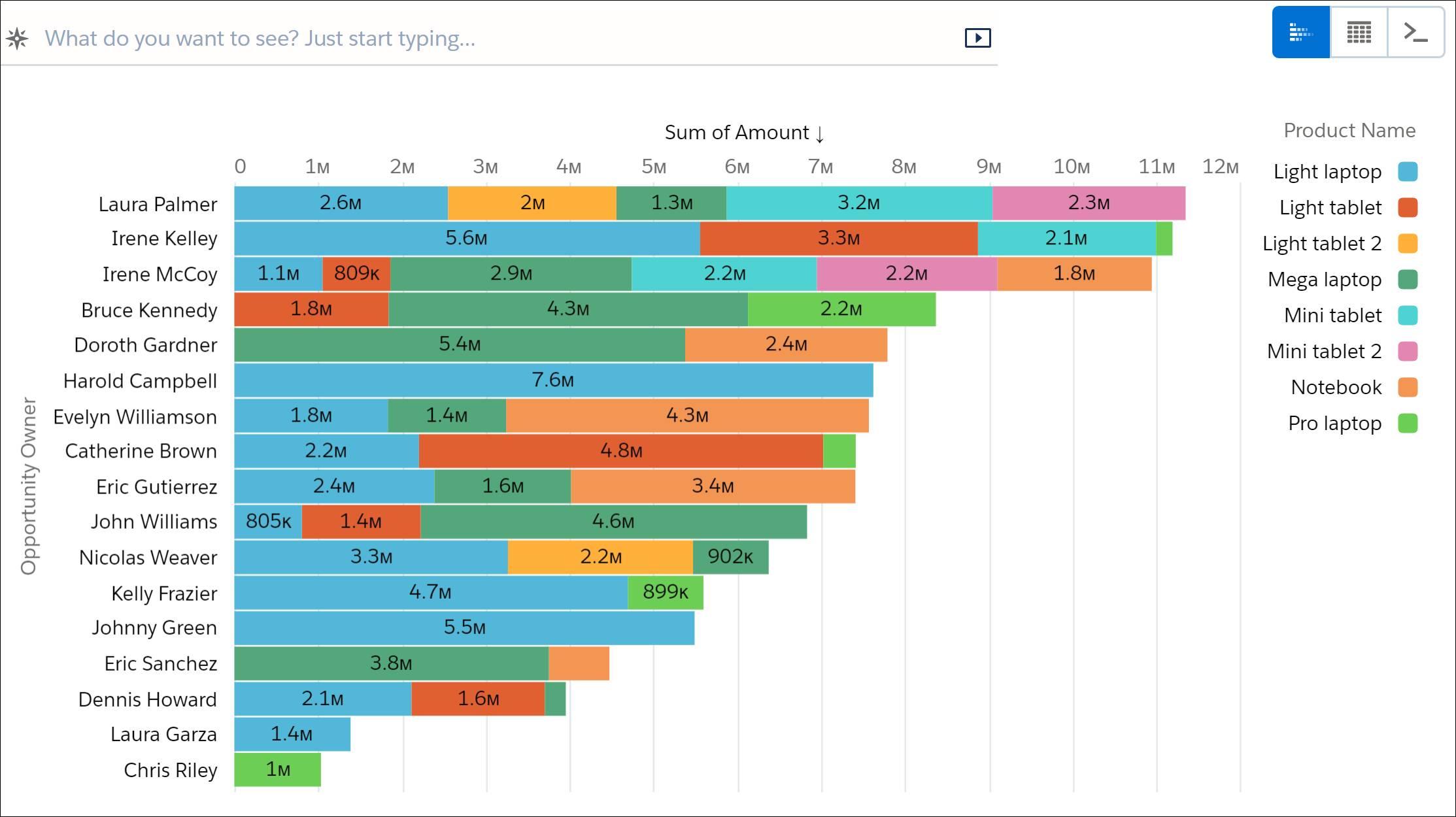 O gráfico de barras empilhadas é exibido