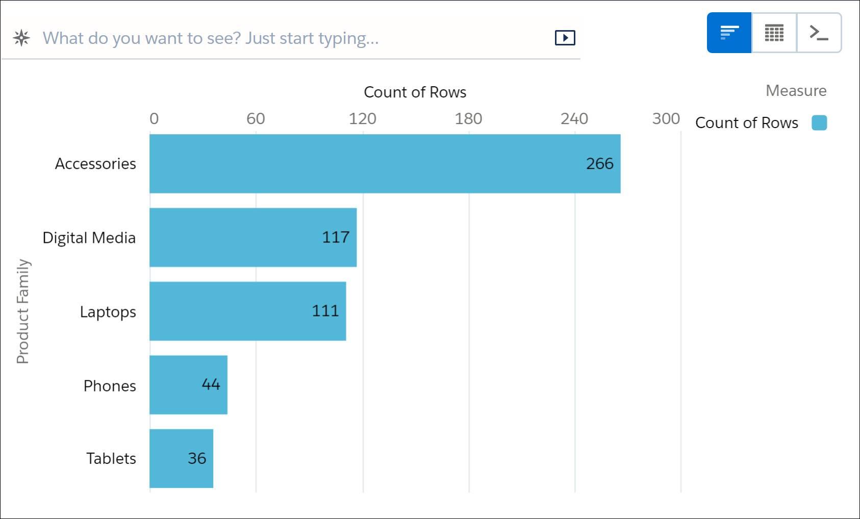 Um gráfico de barras exibindo a contagem de linhas agrupadas por família de produtos