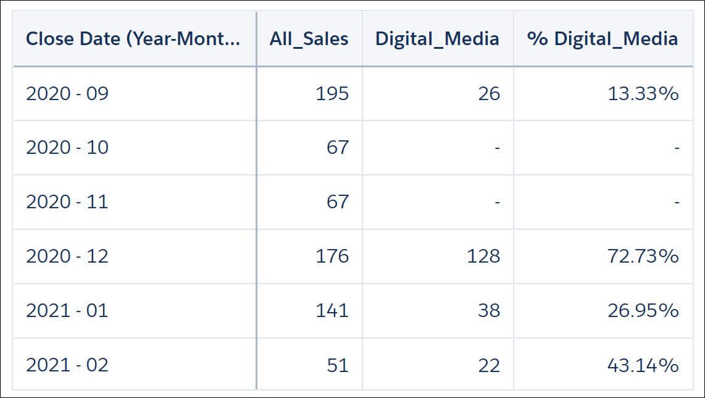 結果が完了日の年-月によってグループ化された比較テーブル