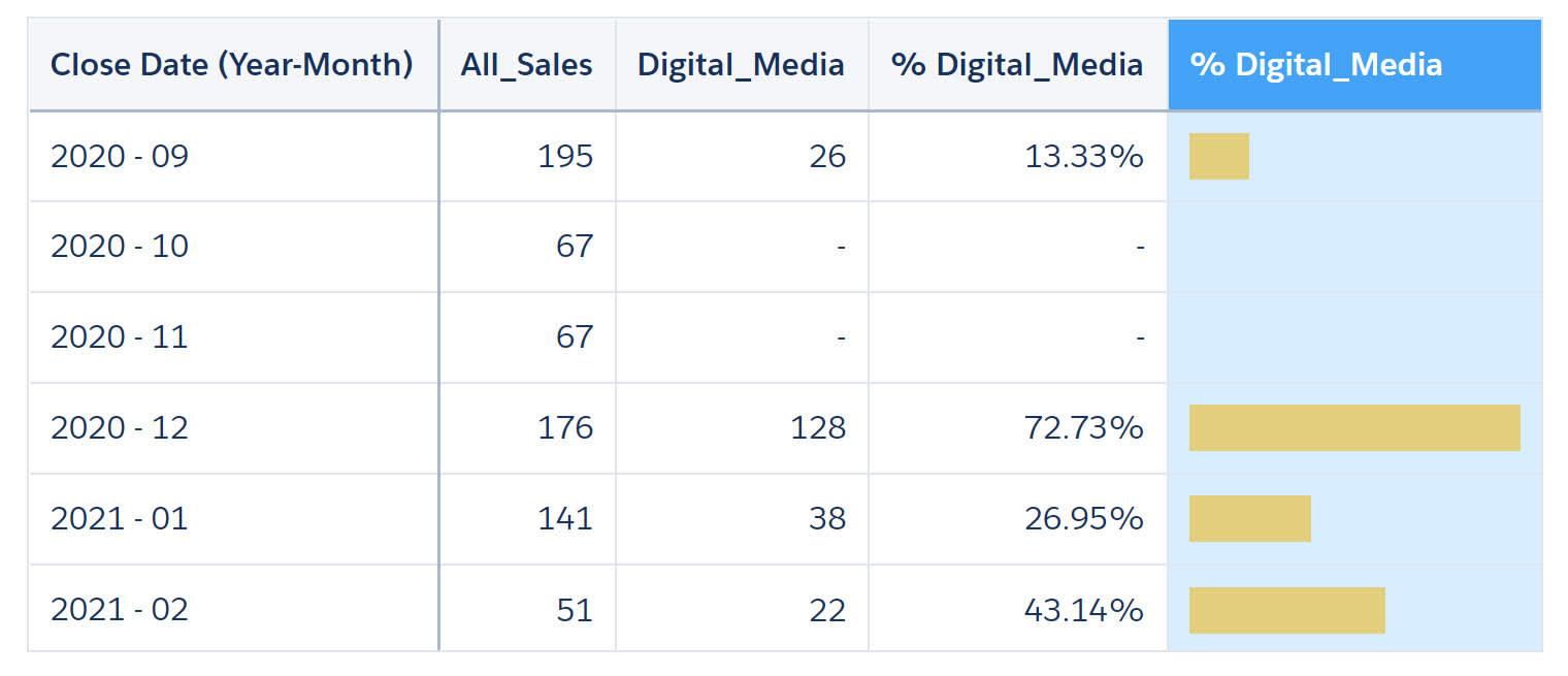 [% Light Laptop Sales (軽量ラップトップ販売の割合)] の値を棒グラフで表した比較テーブル