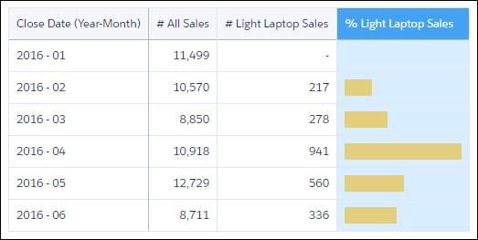 A tabela de comparação exibe os valores de % de vendas de laptops leves como barras