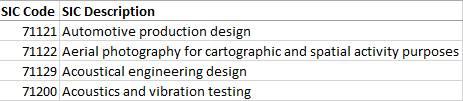 SIC Description CSV snippet