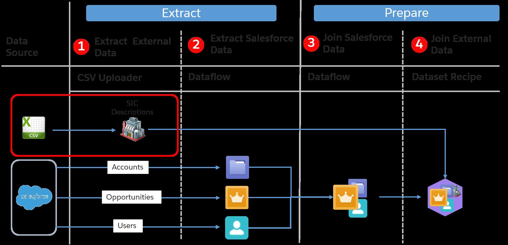 外部データ抽出プロセスが強調表示されているデータジャーニーマップ