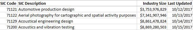 産業区分の説明の CSV