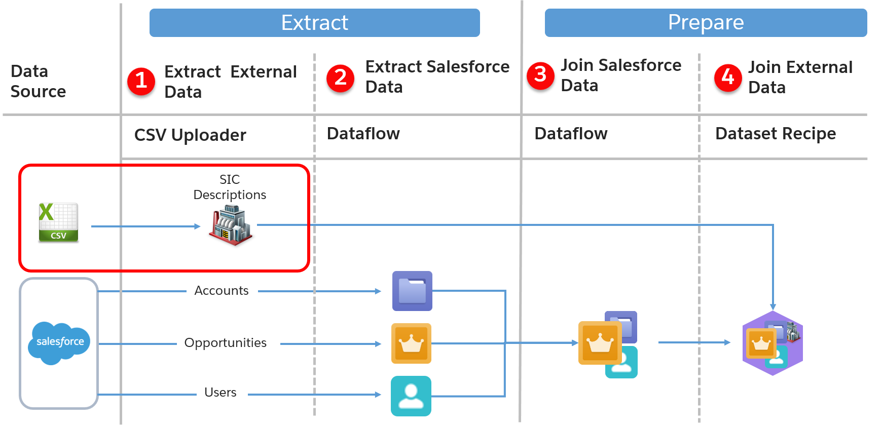 Mapa da jornada de dados com o processo de extração de dados externos em destaque