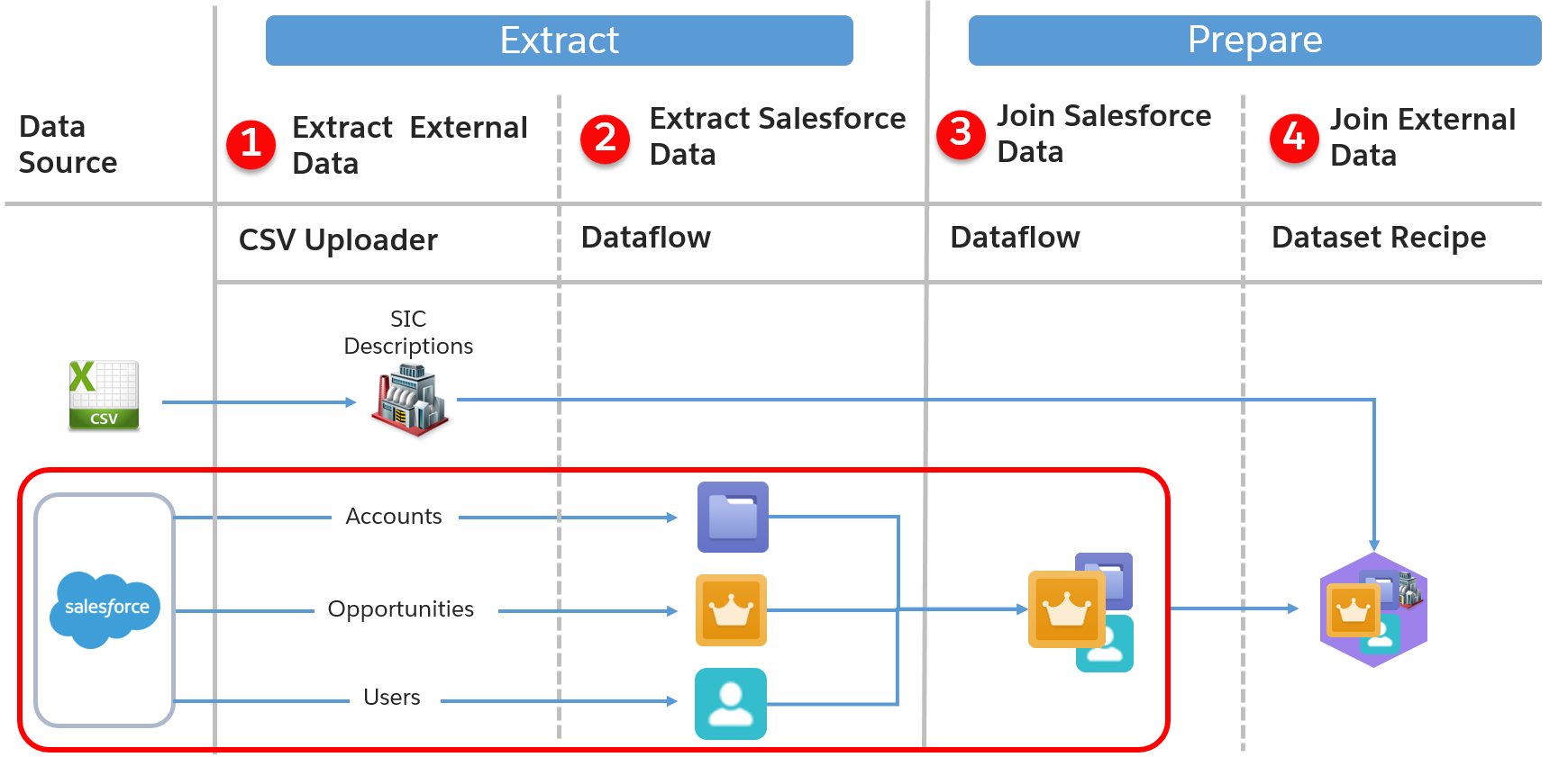 Représentation de l'importation des données avec mise en évidence du processus d'extraction d'objets Salesforce