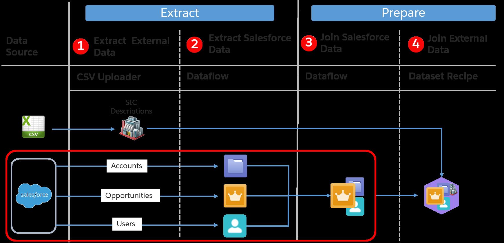 Salesforce オブジェクトの抽出プロセスが強調表示されているデータジャーニーマップ