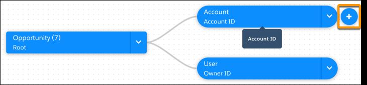 Objetos relacionados no criador de conjunto de dados