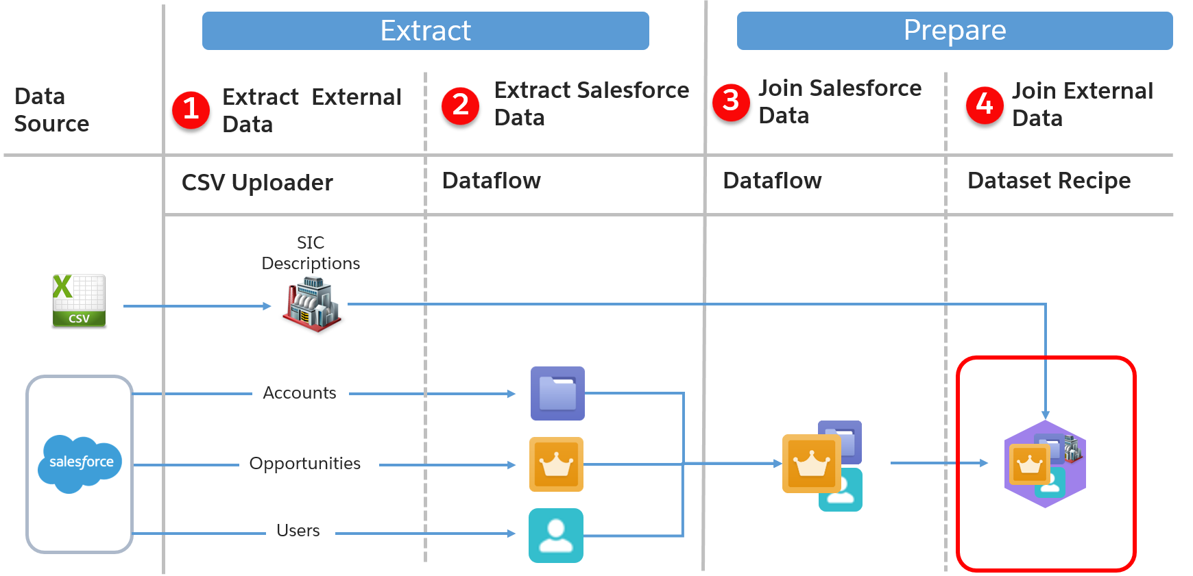Data journey map with the Join External Data data recipe step highlighted