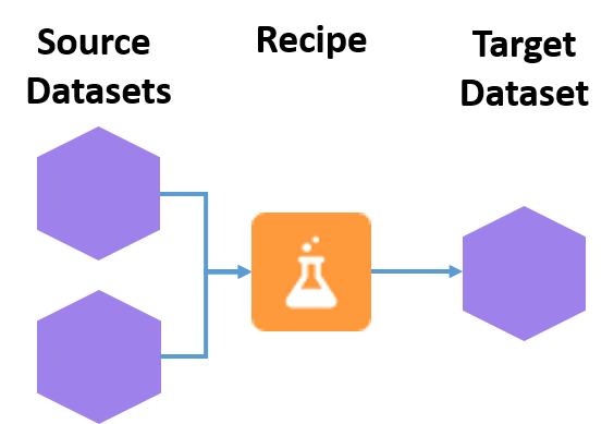 Übersicht über ein Datenset-Rezept