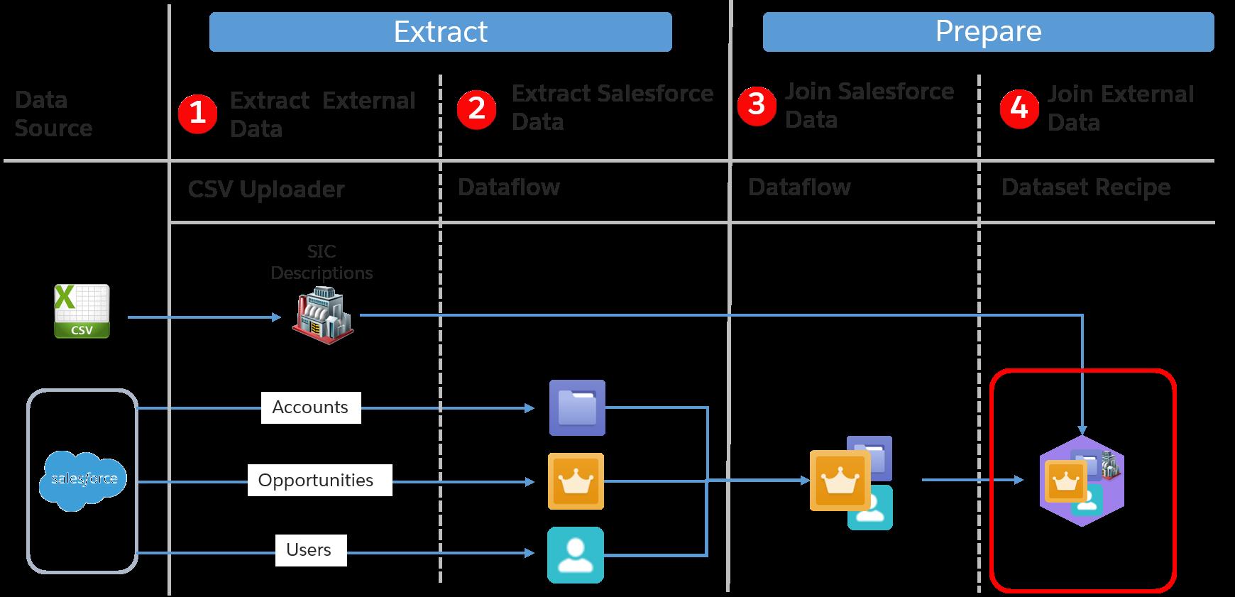 Darstellung der Datenroute mit markiertem Datenrezeptschritt zum Zusammenführen externer Daten