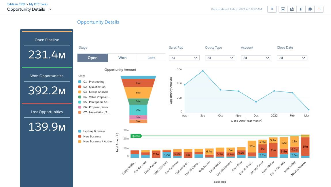 Open Opportunities Dashboard