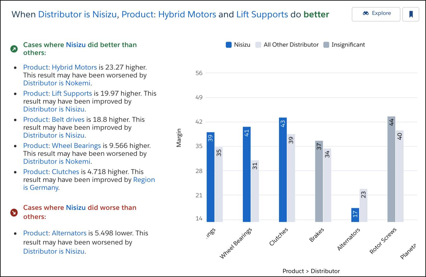 Insight titled: When Distributor is Nisizu, Product: Hybrid Motors and Lift Supports do better