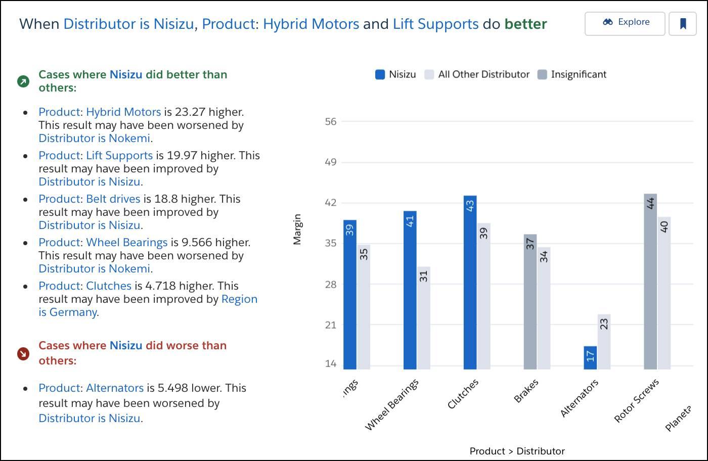 「When Distributor is Nisizu, Product: Hybrid Motors and Lift Supports do better」 (ディストリビューターが Nisizu の場合に、商品: ハイブリッドモーターとリフトサポートの数値が良い) というタイトルのインサイト