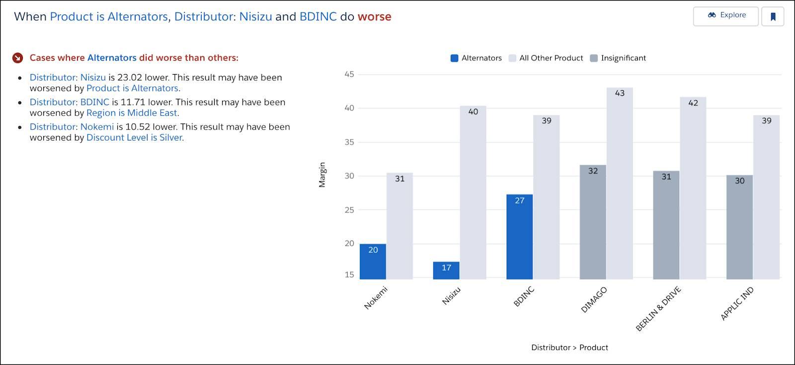 「When Product is Alternators, Distributor: Nisizu and BDINC do worse」 (商品がオルタネータの場合に、ディストリビューター Nisizu と BDINC の数値が悪い) というタイトルのインサイト