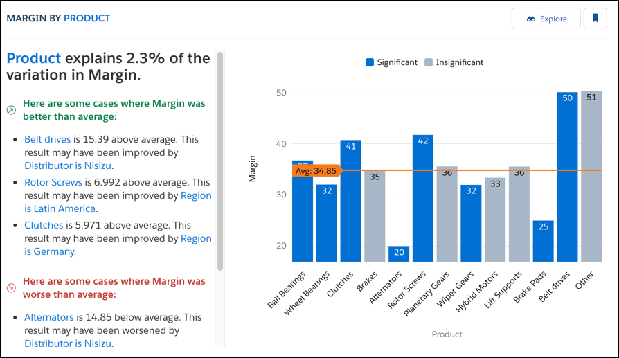 Story about margin by product