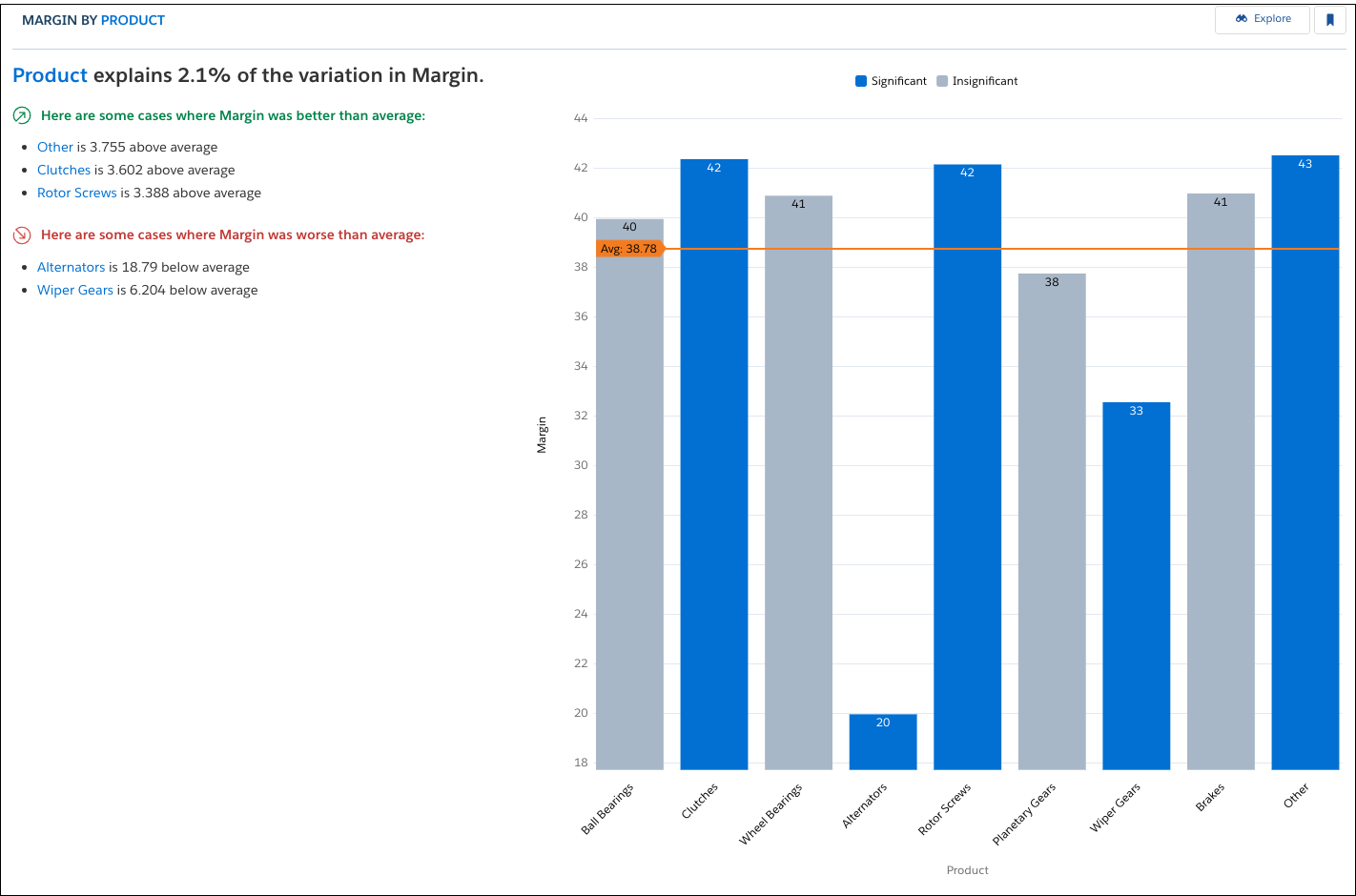 Margin by Product insights