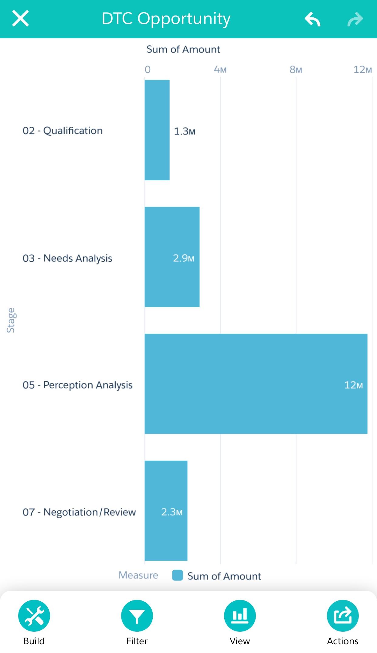 该图表显示了按阶段钻探银行业务和分组的影响