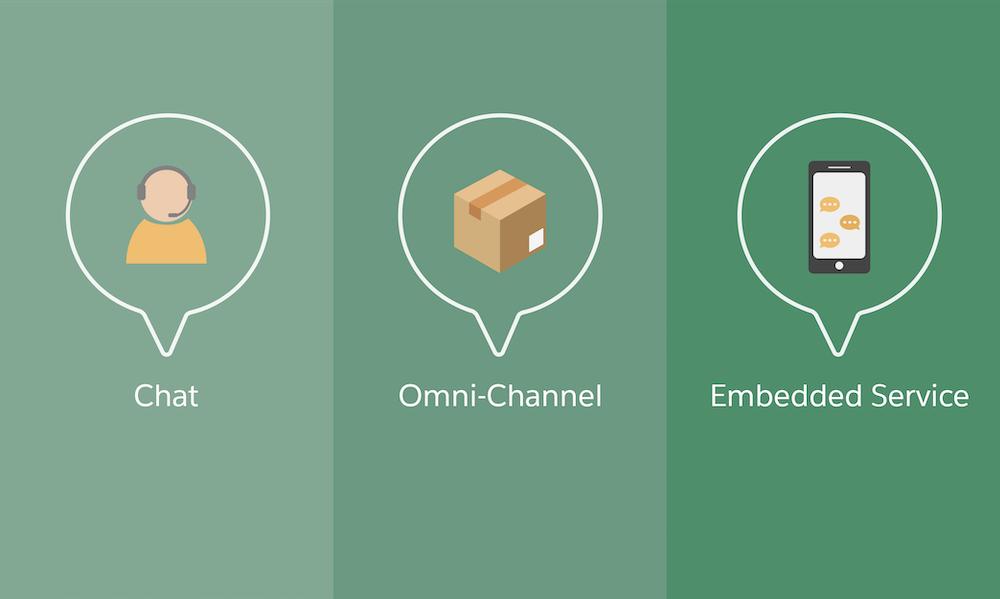 Eine Illustration der Produkte, die den Web-Chat ermöglichen