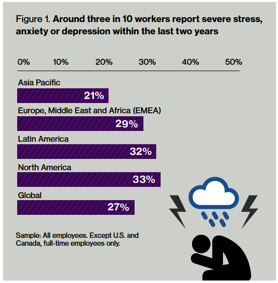 "Chart from the 2017 Willis Towers Watson survey entitled ""Around three in 10 workers report severe stress, anxiety or depression within the last two years"" demonstrates more than 30% of employees have reported these health issues. Survey responses span:  Asia Pacific (21%) Europe, Middle East and Africa (29%) Latin America (32%) North America (33%)"