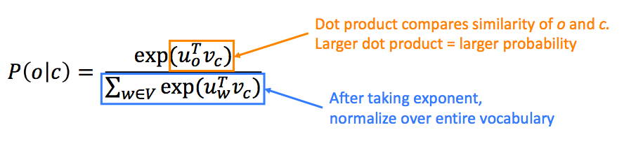 The probability of o, given c is equal to the exponent of the dot product of uo  and vc normalized over the entire vocabulary.