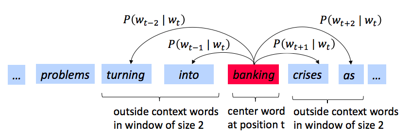 Description of the representation of center and context words in a probability calculation.