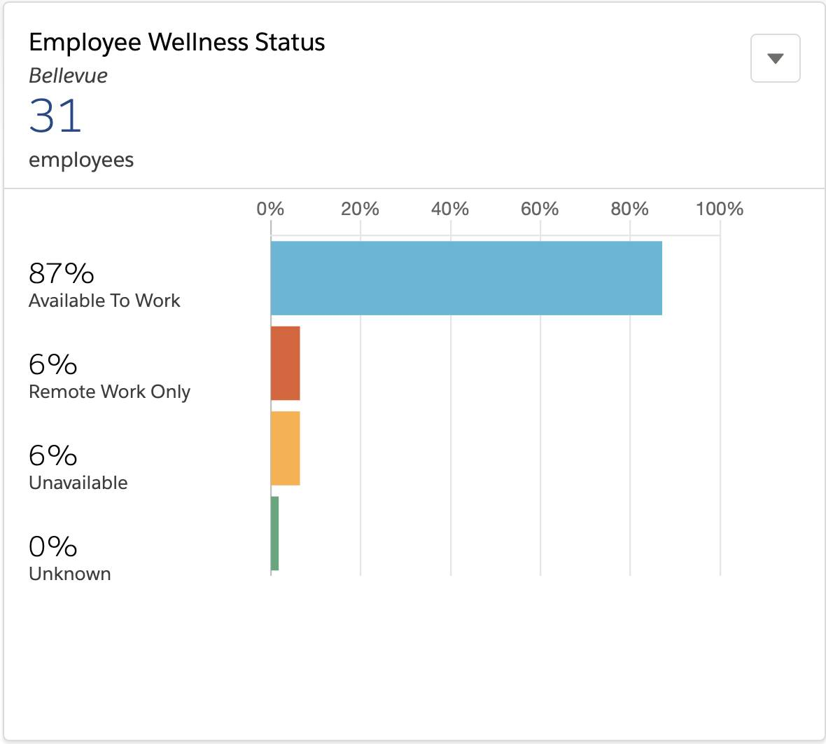 Employee Wellness Status depicting how many employees are available and unavailable to return to work.
