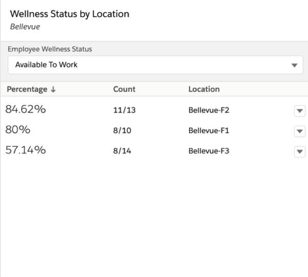 Wellness Status by Location component showing what percentage of employees per floor are available to work