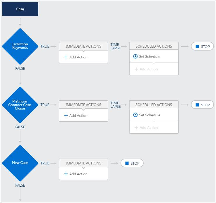 All criteria nodes in the top-level process