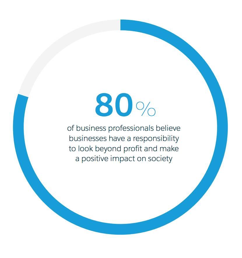 80% の回答者は、企業は収益を上げるだけではなく社会に影響を与える責任を持つと考えています。