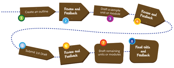 A diagram 1. Create an outline 2. Review and Feedback 3. Draft a sample module 4. Review and Feedback 5. Submit first draft 6. Review and feedback 7. Draft remaining units or modules 8. Final edits and feedback.