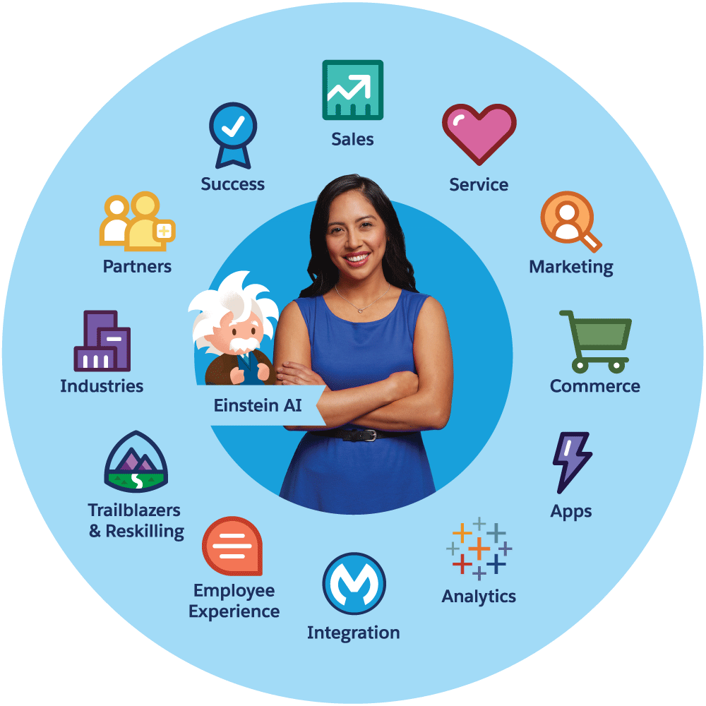 A circle with Salesforce product logos, Industries, and Partners around the outside, surrounding Einstein AI and customers.