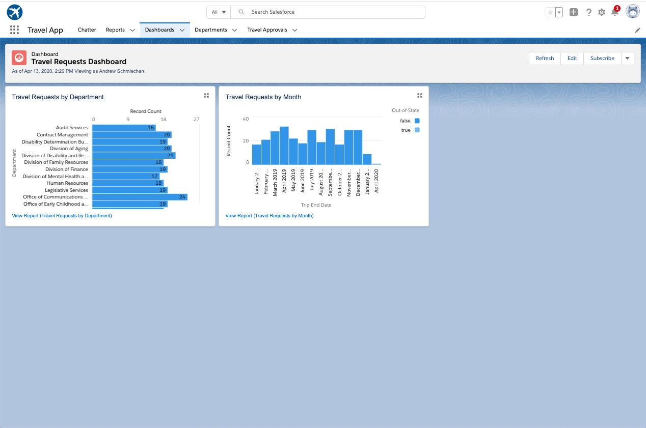 Travel Reports Dashboards with components.