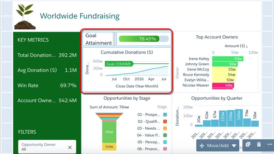 The Goal Attainment text, flat gauge, and Cumulative Donations widgets are called out by a red rounded rectangle with a 1. The Add to Page option is called out by another red rounded rectangle with a 2.